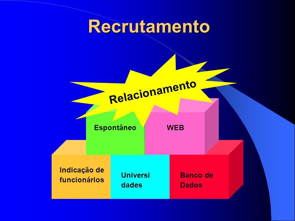 Recrutamento Relacionamento Espontâneo WEB Indicação de funcionários