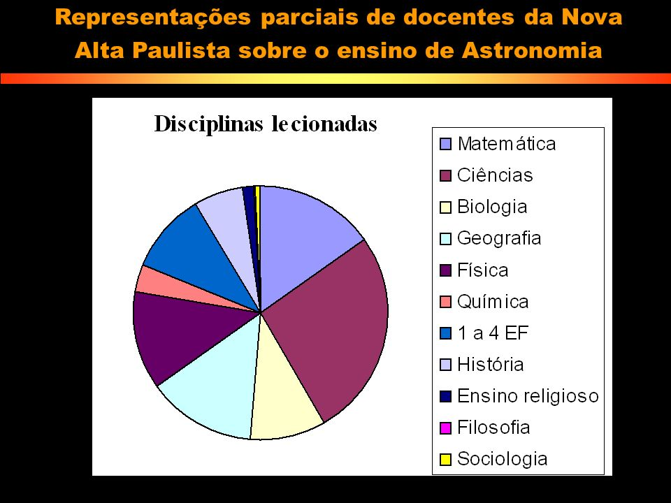 Representações parciais de docentes da Nova Alta Paulista sobre o ensino de Astronomia