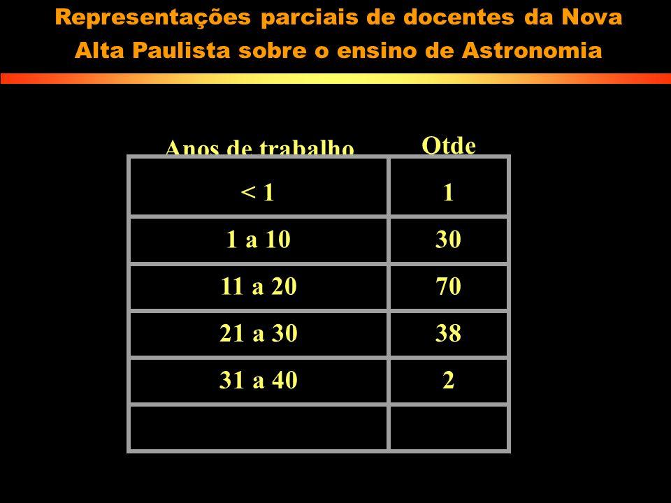 Anos de trabalho Qtde < 1 1 1 a 10 30 11 a 20 70 21 a 30 38 31 a 40