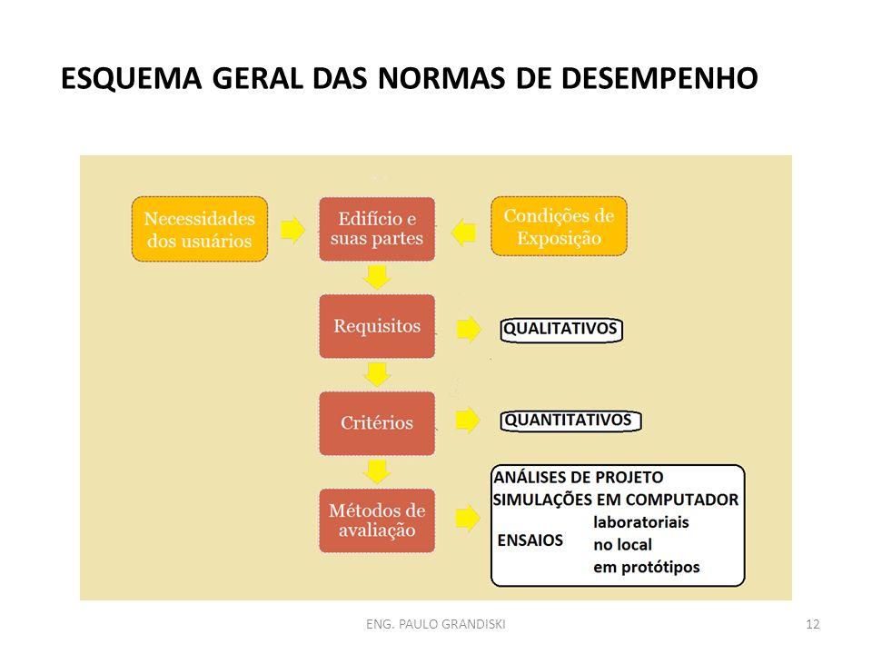 ESQUEMA GERAL DAS NORMAS DE DESEMPENHO