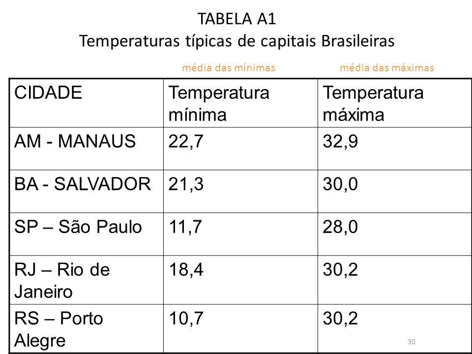 TABELA A1 Temperaturas típicas de capitais Brasileiras