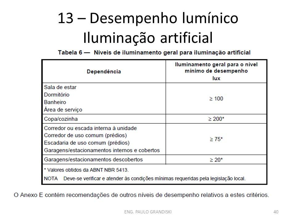 13 – Desempenho lumínico Iluminação artificial