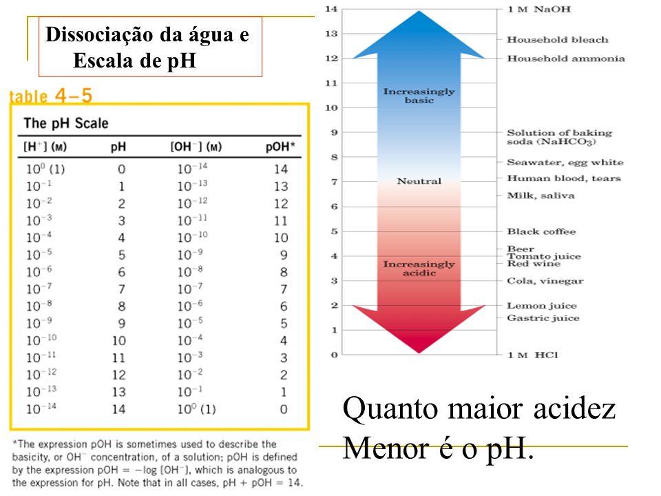 Dissociação da água e Escala de pH Quanto maior acidez Menor é o pH.