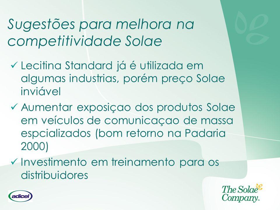 Sugestões para melhora na competitividade Solae