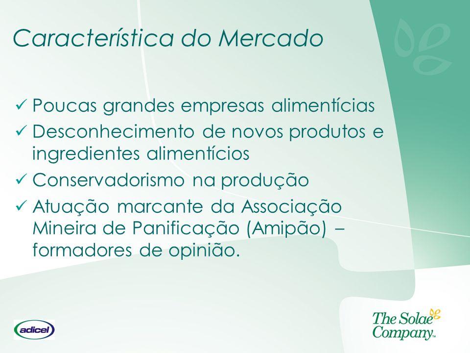 Característica do Mercado