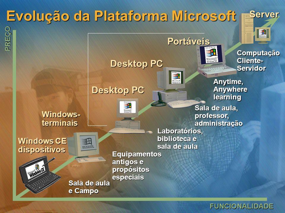 Evolução da Plataforma Microsoft