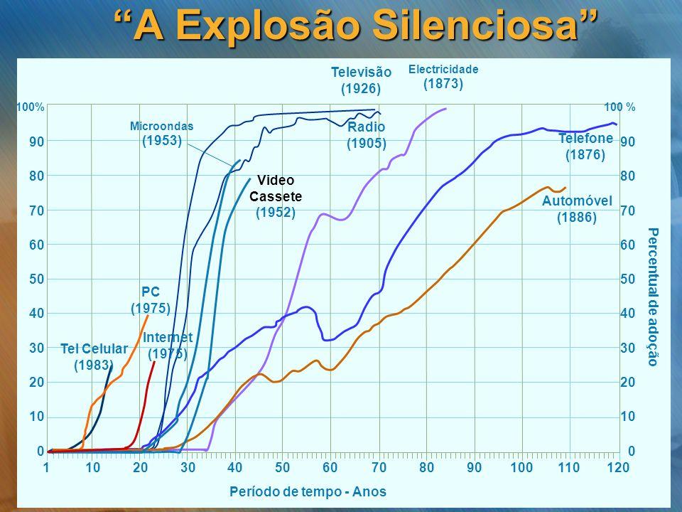 A Explosão Silenciosa