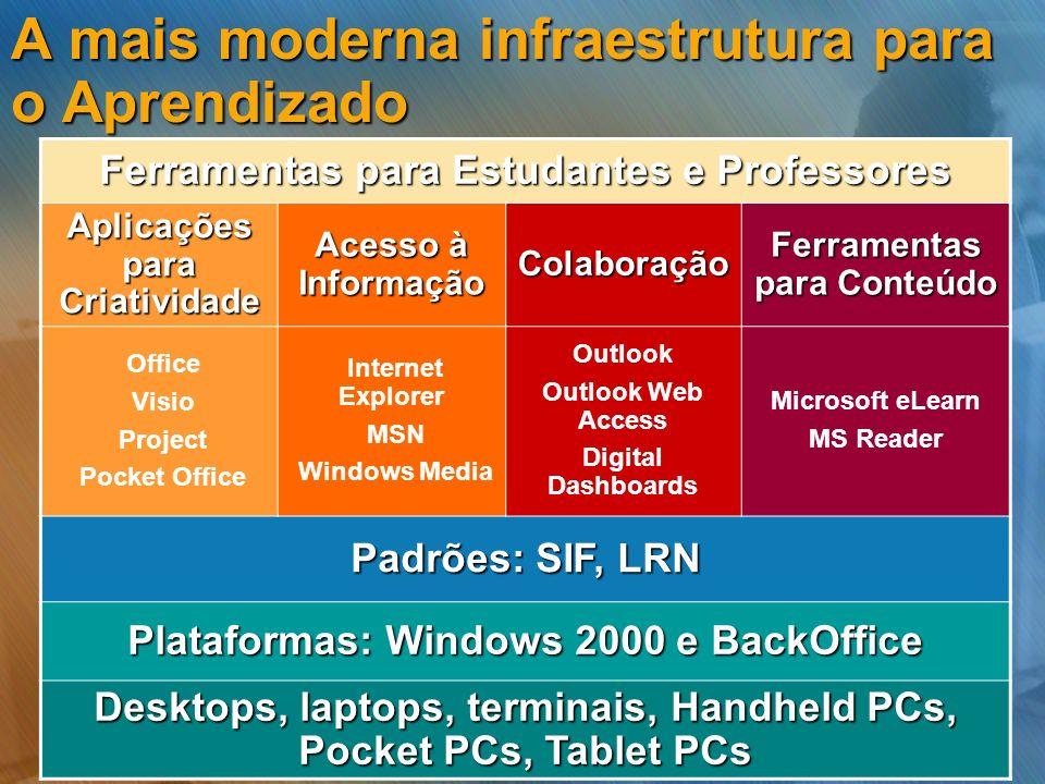 A mais moderna infraestrutura para o Aprendizado
