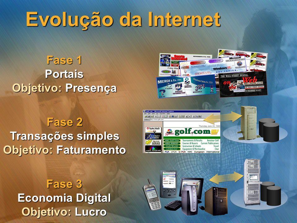 Evolução da Internet Fase 1 Portais Objetivo: Presença