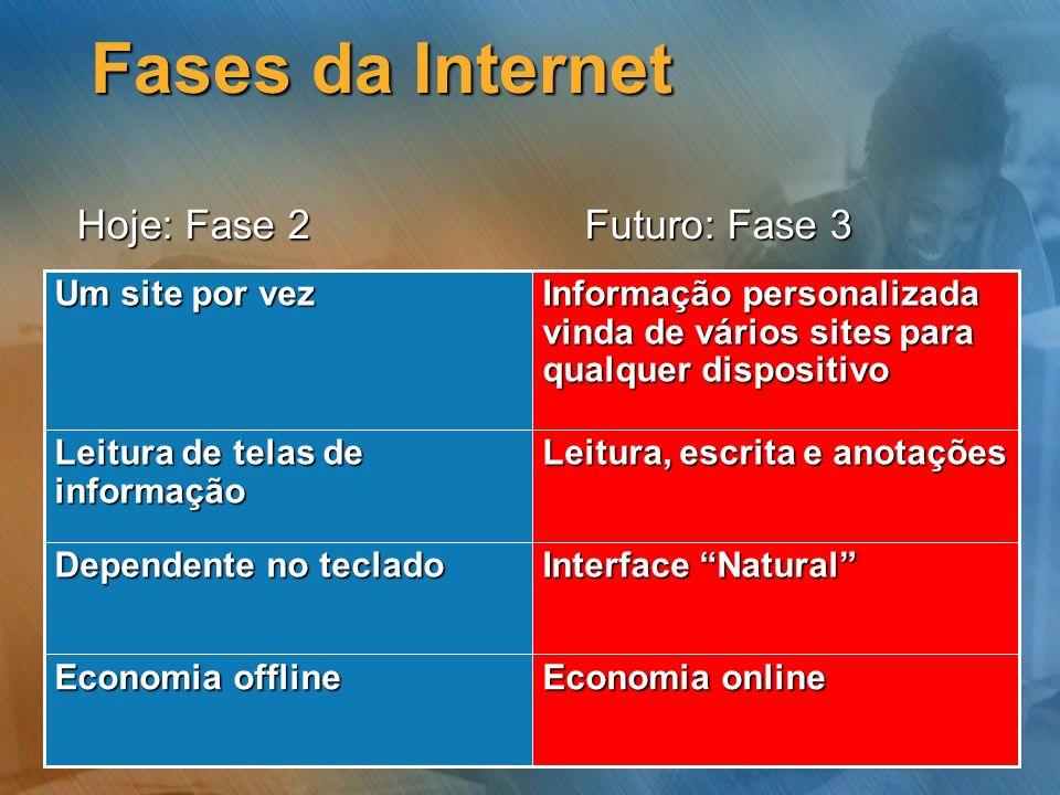 Fases da Internet Hoje: Fase 2 Futuro: Fase 3 Um site por vez
