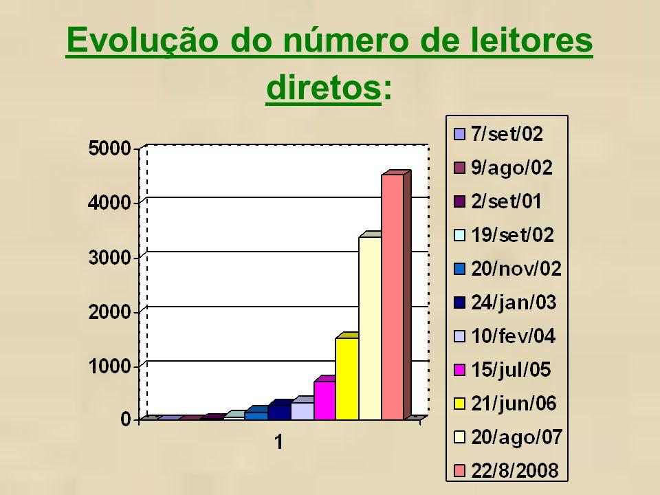 Evolução do número de leitores diretos: