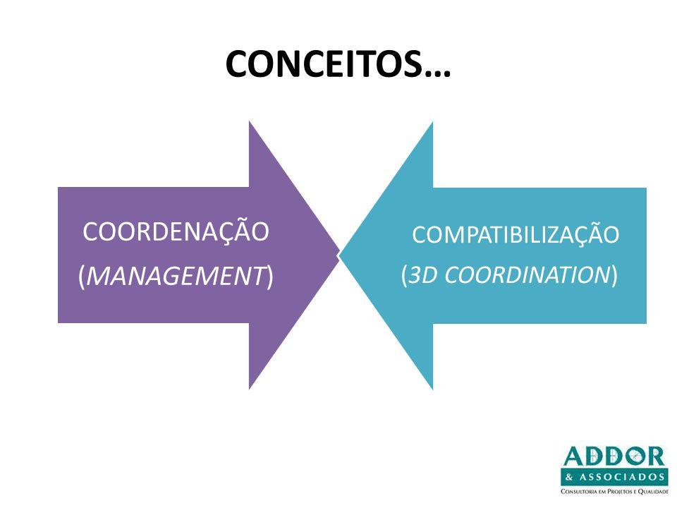 CONCEITOS… (MANAGEMENT) COORDENAÇÃO COMPATIBILIZAÇÃO (3D COORDINATION)