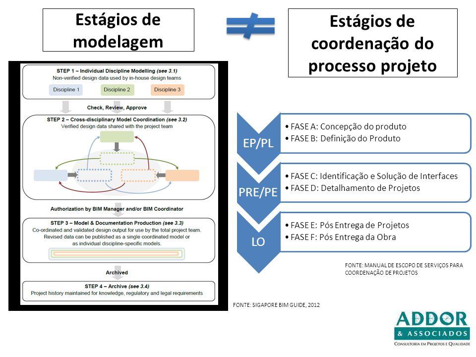 Estágios de coordenação do processo projeto