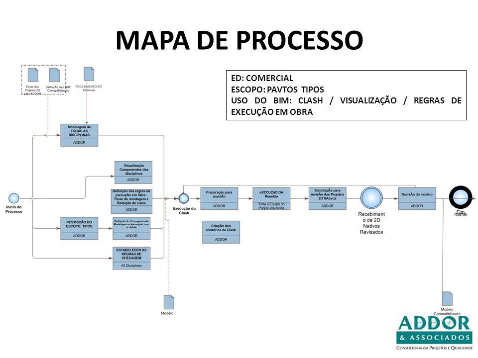 MAPA DE PROCESSO ED: COMERCIAL ESCOPO: PAVTOS TIPOS