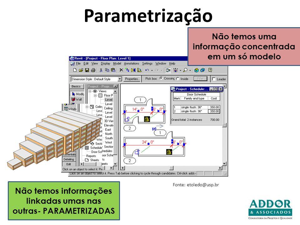 Parametrização Não temos uma informação concentrada em um só modelo