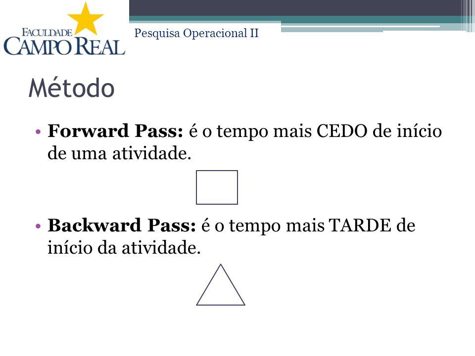 Método Forward Pass: é o tempo mais CEDO de início de uma atividade.