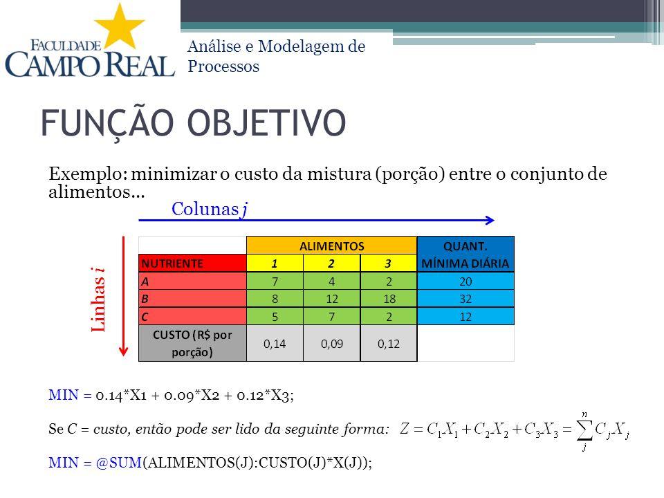 FUNÇÃO OBJETIVO Exemplo: minimizar o custo da mistura (porção) entre o conjunto de alimentos... MIN = 0.14*X1 + 0.09*X2 + 0.12*X3;