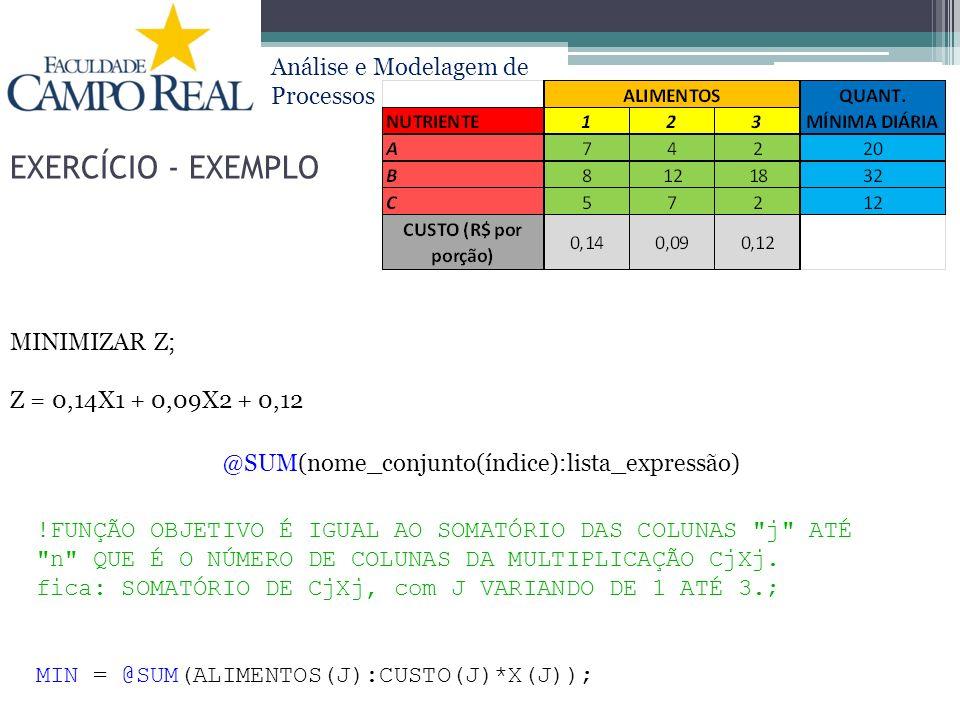 EXERCÍCIO - EXEMPLO MINIMIZAR Z; Z = 0,14X1 + 0,09X2 + 0,12