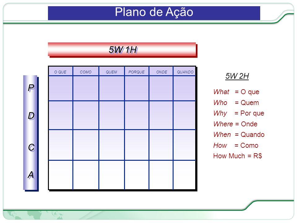 Plano de Ação 5W 1H P D C A 5W 2H What = O que Who = Quem