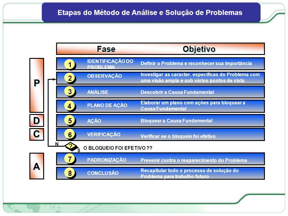 Etapas do Método de Análise e Solução de Problemas