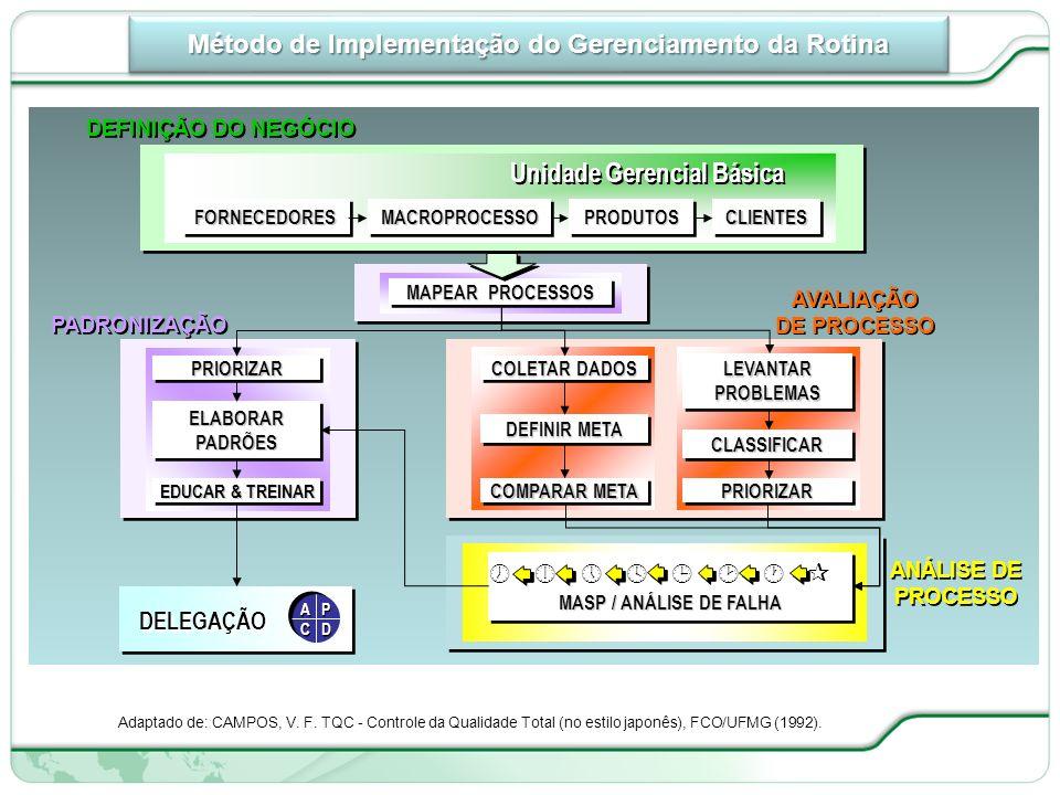 Método de Implementação do Gerenciamento da Rotina