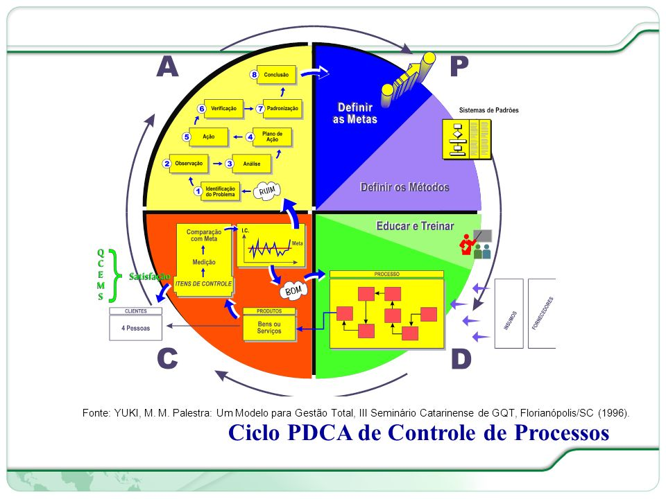 Ciclo PDCA de Controle de Processos