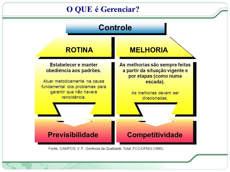 O QUE é Gerenciar Controle ROTINA MELHORIA Competitividade
