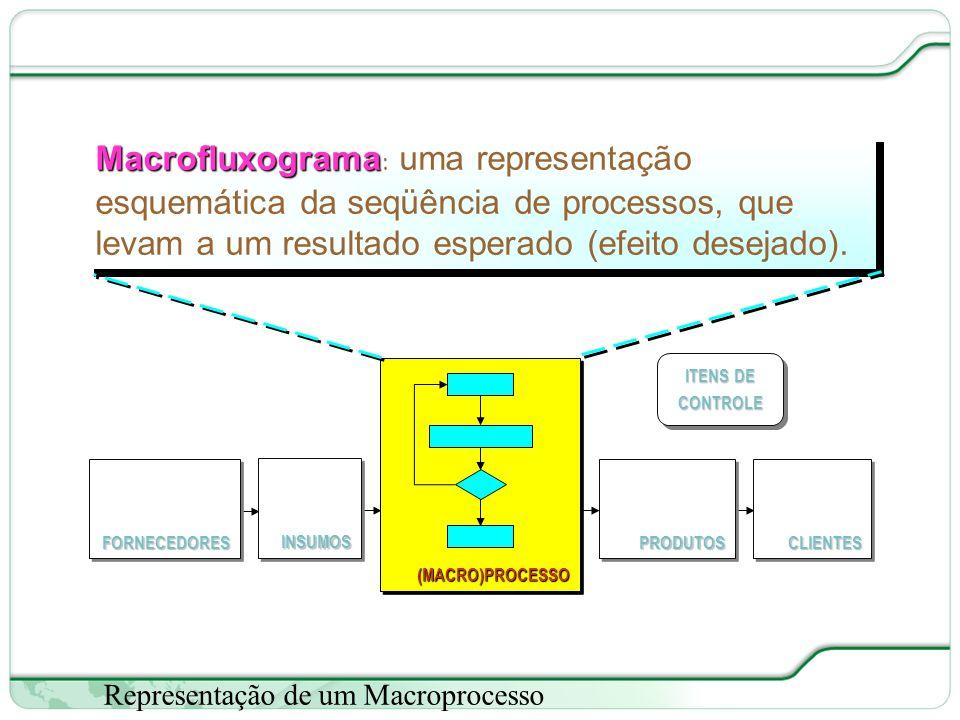 Macrofluxograma: uma representação esquemática da seqüência de processos, que levam a um resultado esperado (efeito desejado).