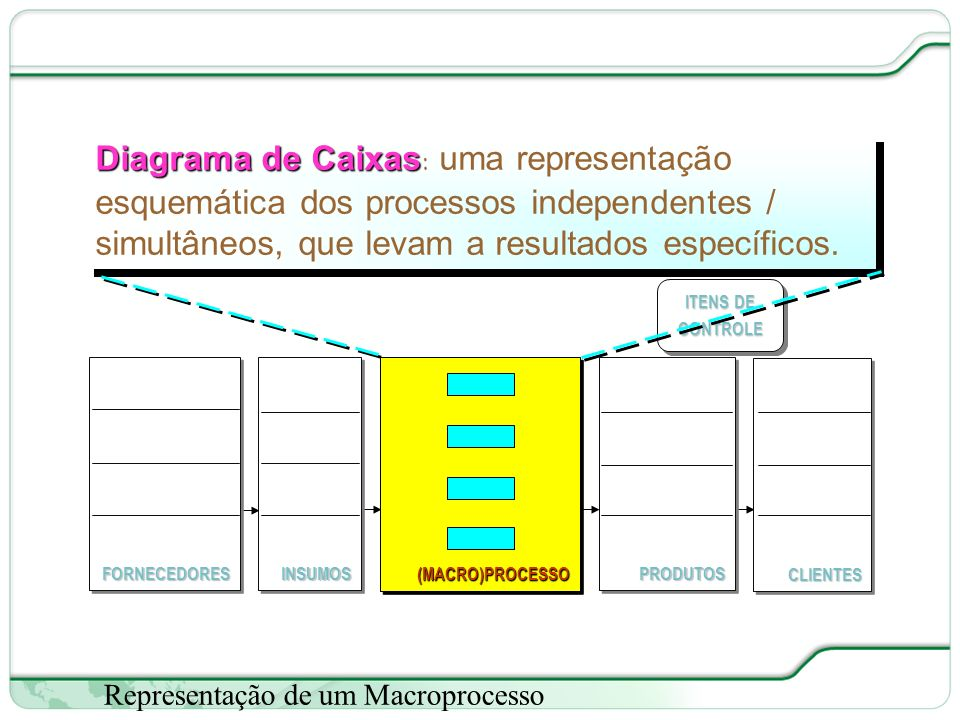 ITENS DE CONTROLE (MACRO)PROCESSO. FORNECEDORES. CLIENTES. PRODUTOS. INSUMOS.