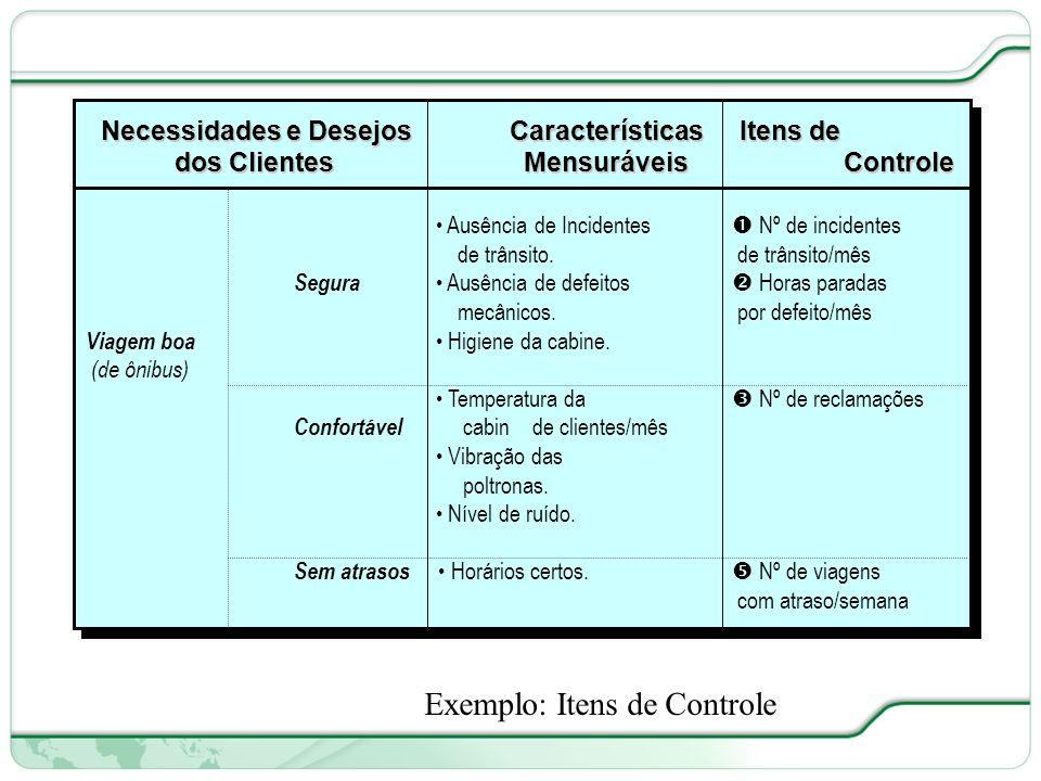 Exemplo: Itens de Controle