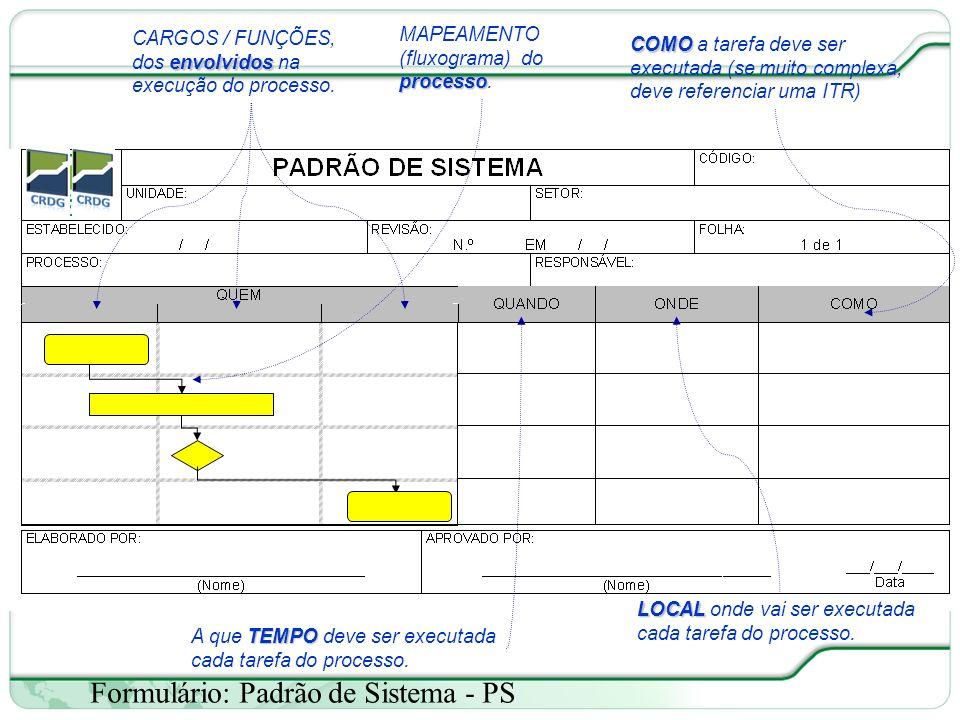 Formulário: Padrão de Sistema - PS