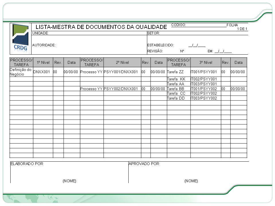 PROCESSO/TAREFA 1º Nível. Rev. Data. 2º Nível. 3º Nível. Definição do Negócio. DNXX001. 00. 00/00/00.