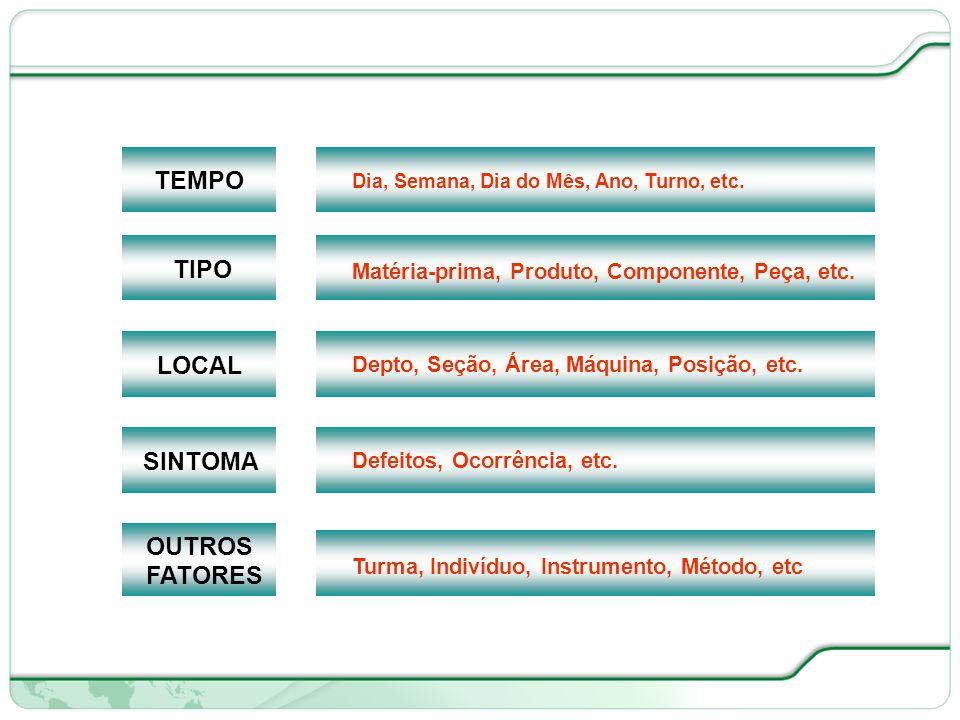 TEMPO TIPO LOCAL SINTOMA OUTROS FATORES