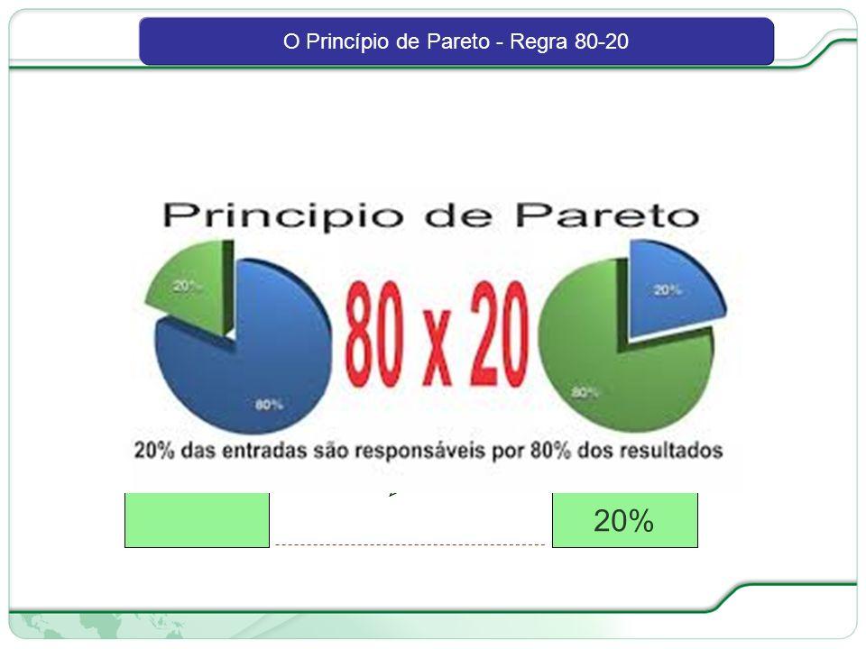 O Princípio de Pareto - Regra 80-20