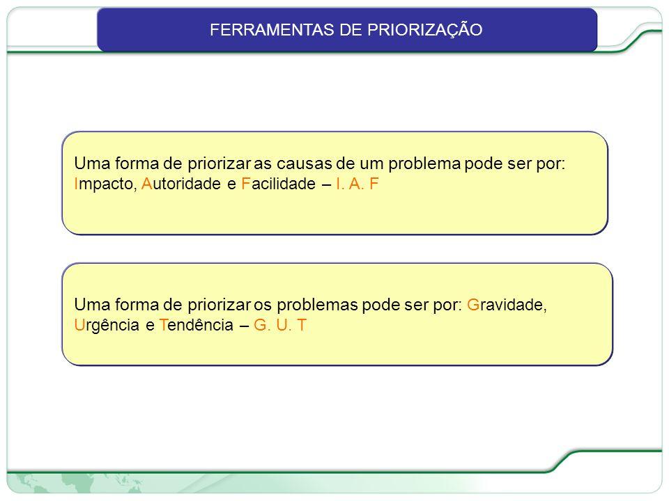 FERRAMENTAS DE PRIORIZAÇÃO