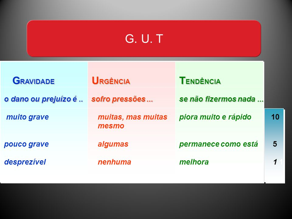 G. U. T GRAVIDADE URGÊNCIA TENDÊNCIA