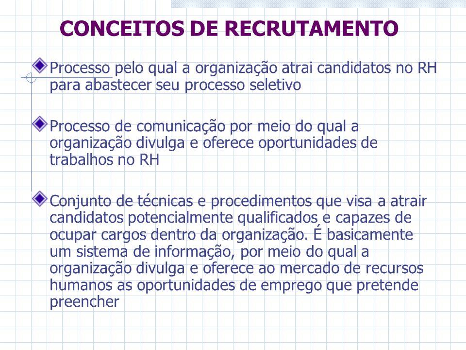CONCEITOS DE RECRUTAMENTO