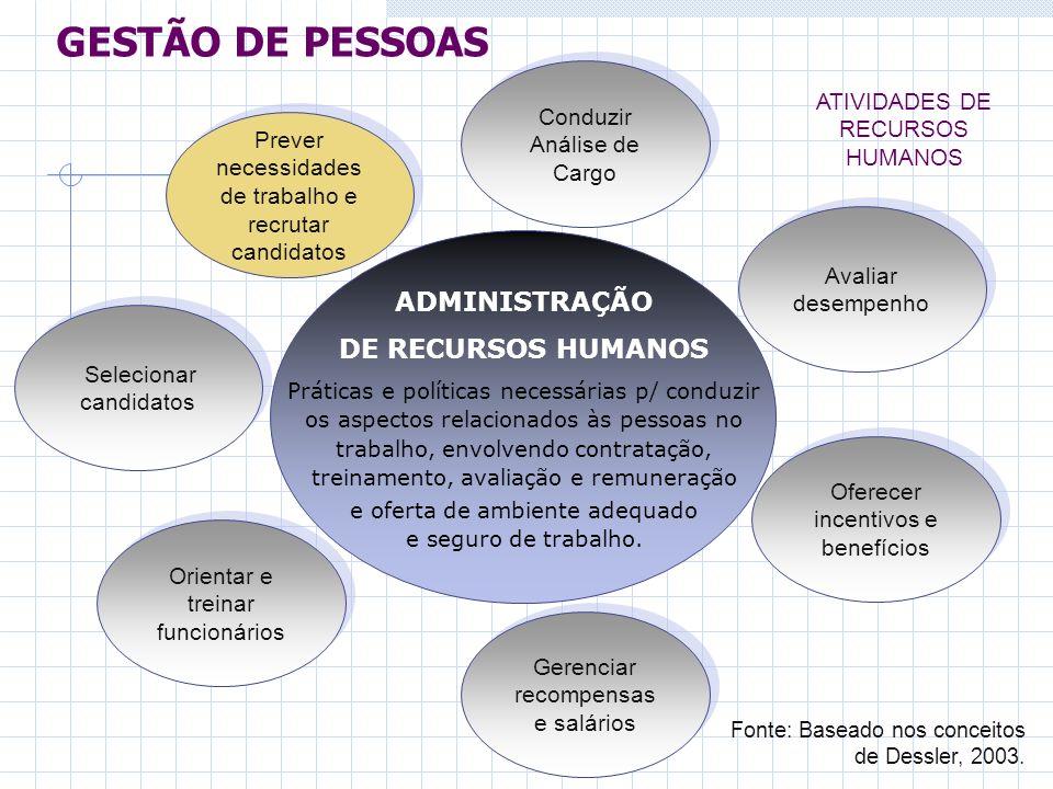 GESTÃO DE PESSOAS ADMINISTRAÇÃO DE RECURSOS HUMANOS
