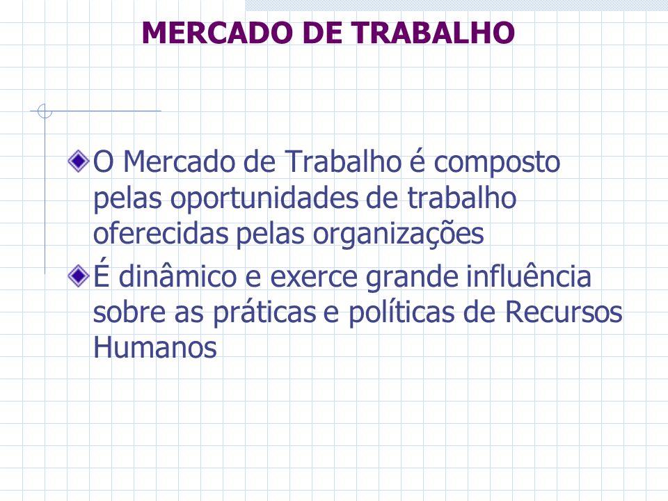 MERCADO DE TRABALHO O Mercado de Trabalho é composto pelas oportunidades de trabalho oferecidas pelas organizações.