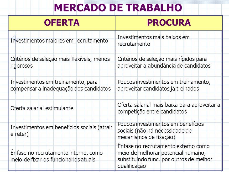 MERCADO DE TRABALHO OFERTA PROCURA