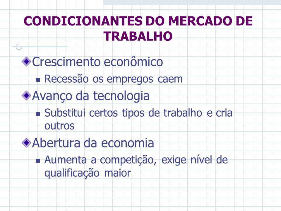 CONDICIONANTES DO MERCADO DE TRABALHO