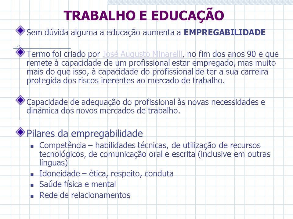 TRABALHO E EDUCAÇÃO Pilares da empregabilidade