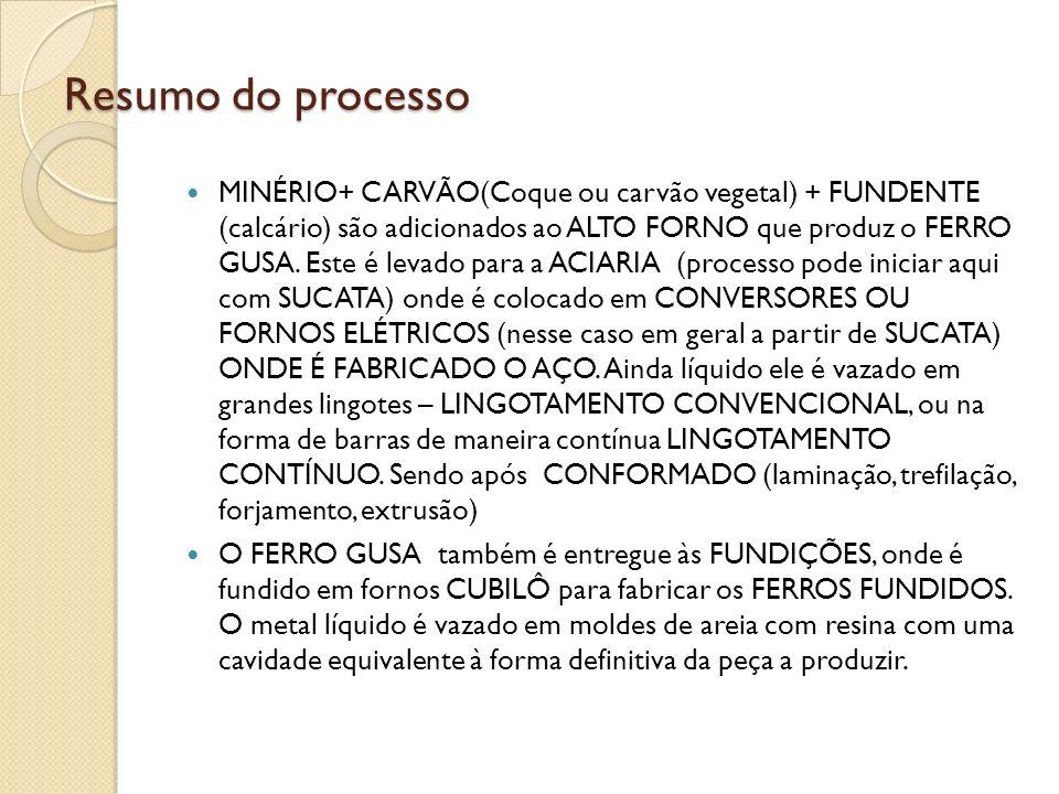 Resumo do processo