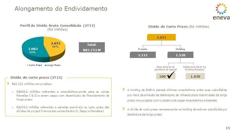 Perfil da Dívida Bruta Consolidada (2T13)