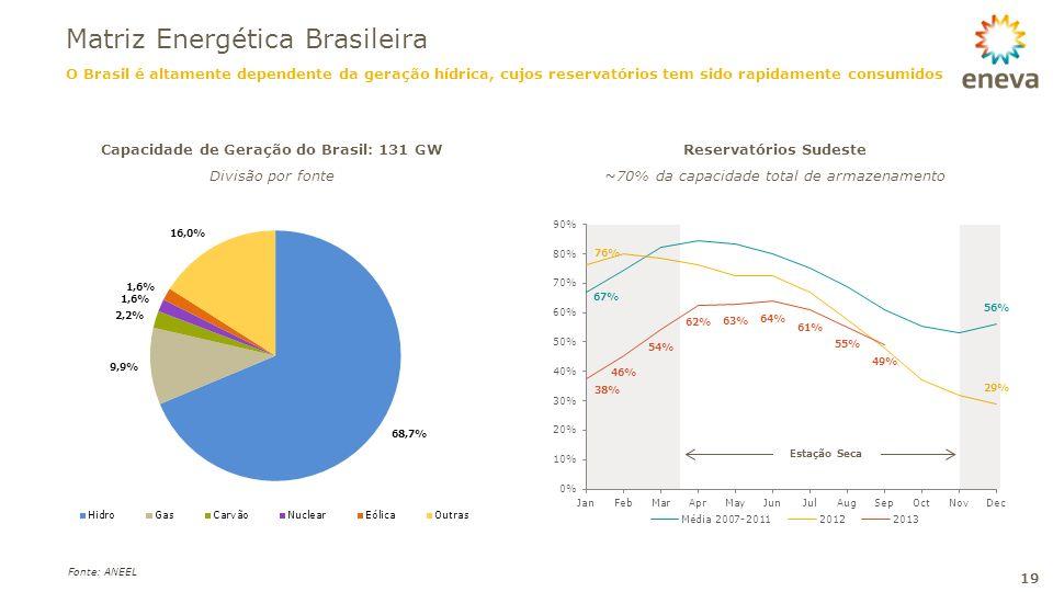 Capacidade de Geração do Brasil: 131 GW Reservatórios Sudeste
