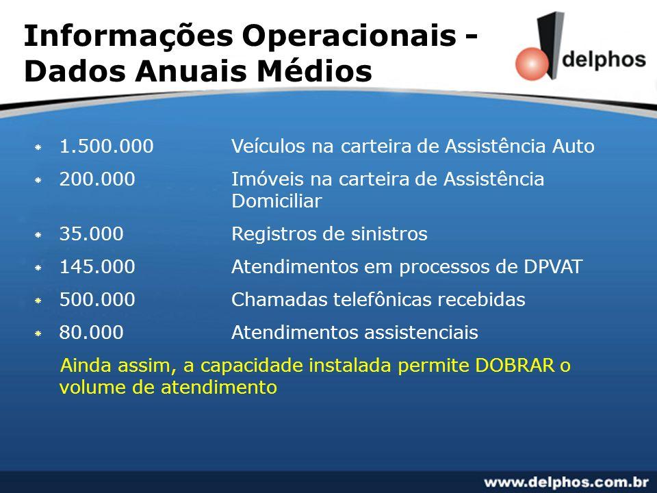 Informações Operacionais - Dados Anuais Médios