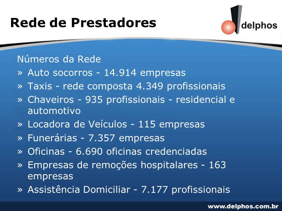 Rede de Prestadores Números da Rede Auto socorros - 14.914 empresas