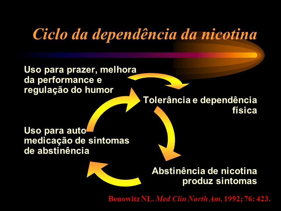 Ciclo da dependência da nicotina