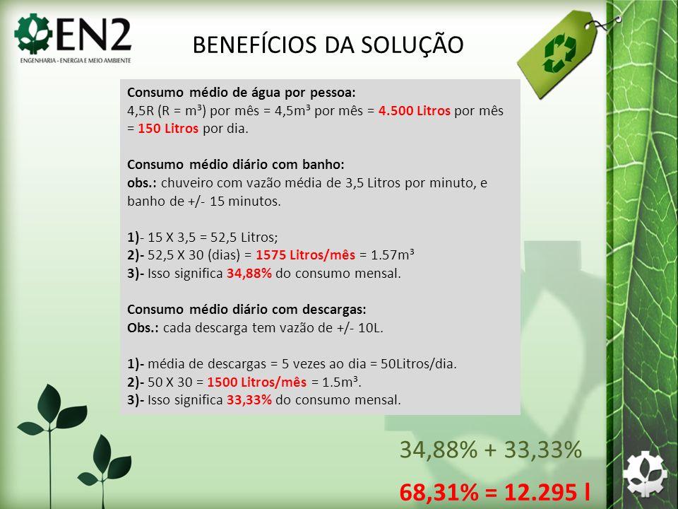 BENEFÍCIOS DA SOLUÇÃO 34,88% + 33,33% 68,31% = 12.295 l