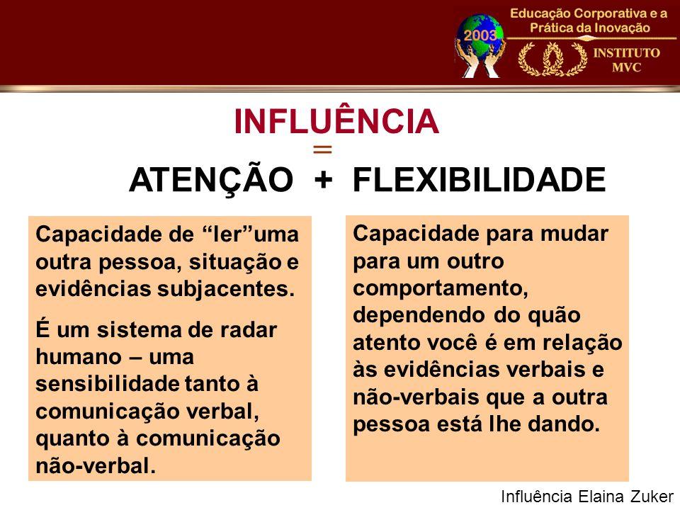 ATENÇÃO + FLEXIBILIDADE